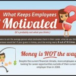 Want to Raise Employees' Motivation? 80% of Employees Say It's Not the Money!